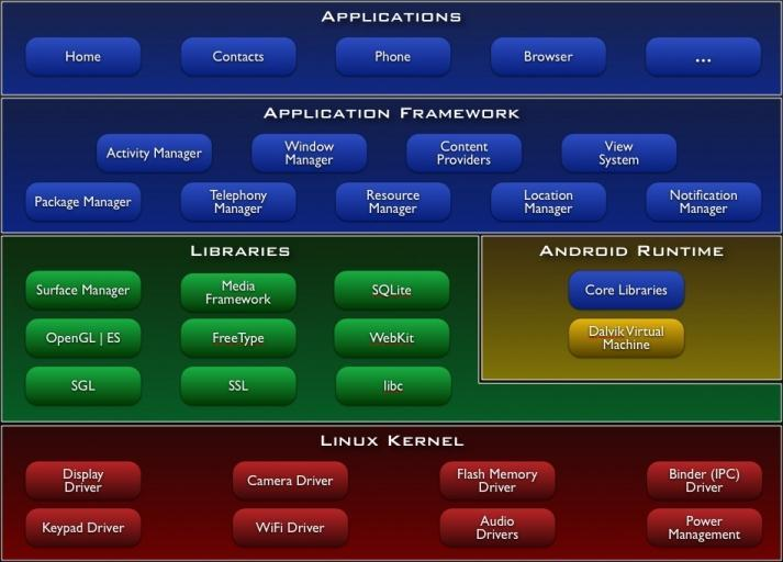 Android Architecture http://developer.