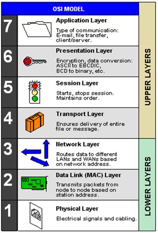 12.4 Network Protocols I ISO/OSI Reference Model End-to-end layers These layers only exist in the host processors at the ends of the