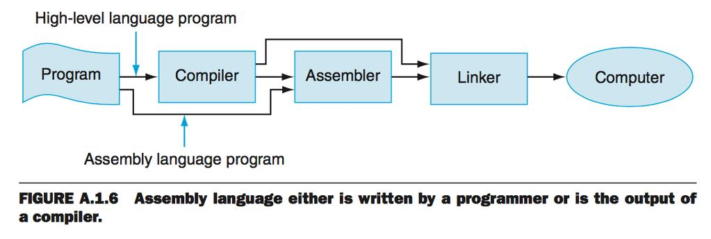 Code in Assembly Language