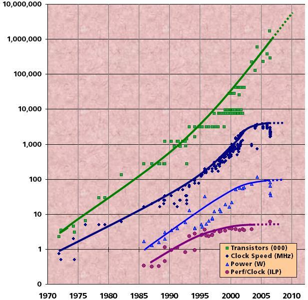 Review: Power, Frequency and ILP Moore s Law to processor speed (frequency) CPU frequency increase was flattened around 2000-2005 Two main reasons: 1. Limited ILP and 2.