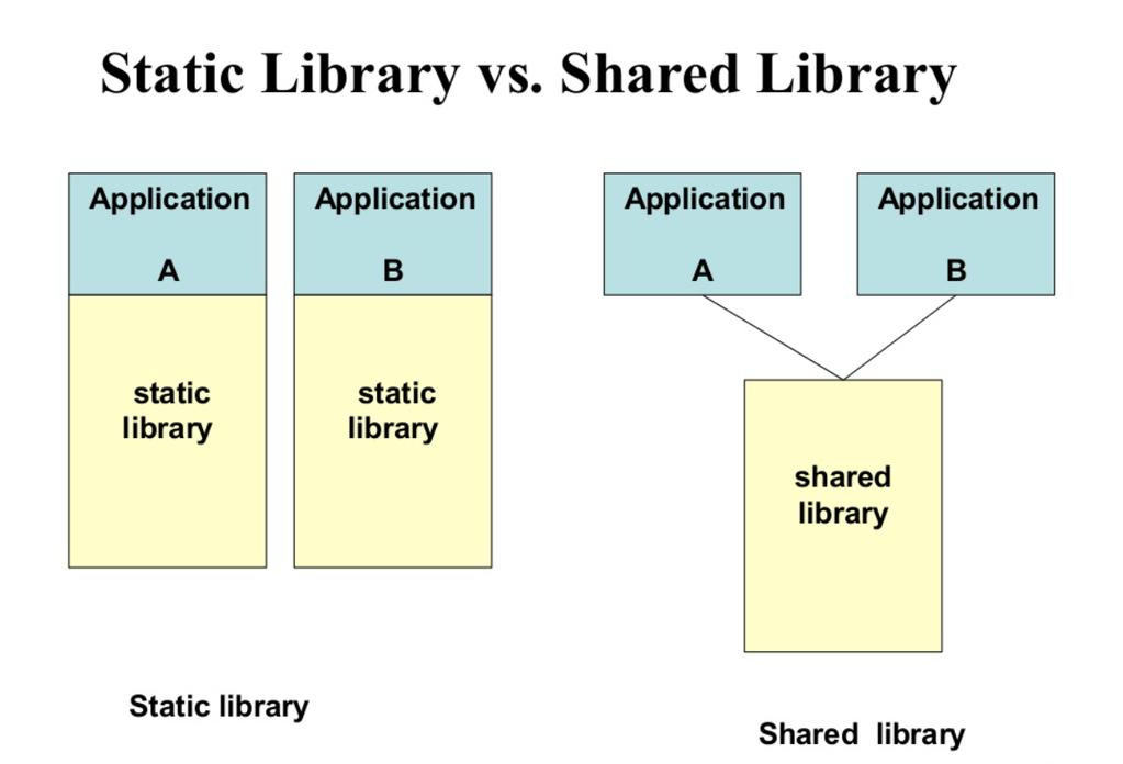 Static Library vs Shared (Dynamic) Library Static library needs to be duplicated in every executable Bigger code size, better