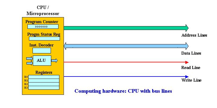 Computer Memory Addressing Memory is byte-addressed linearly A process can access 2 16 (64K), 2