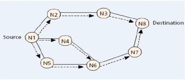 b) Reactive routing protocols: In reactive routing, the route discovery process is initiated by a sender whenever it wants to send packets to a destination.