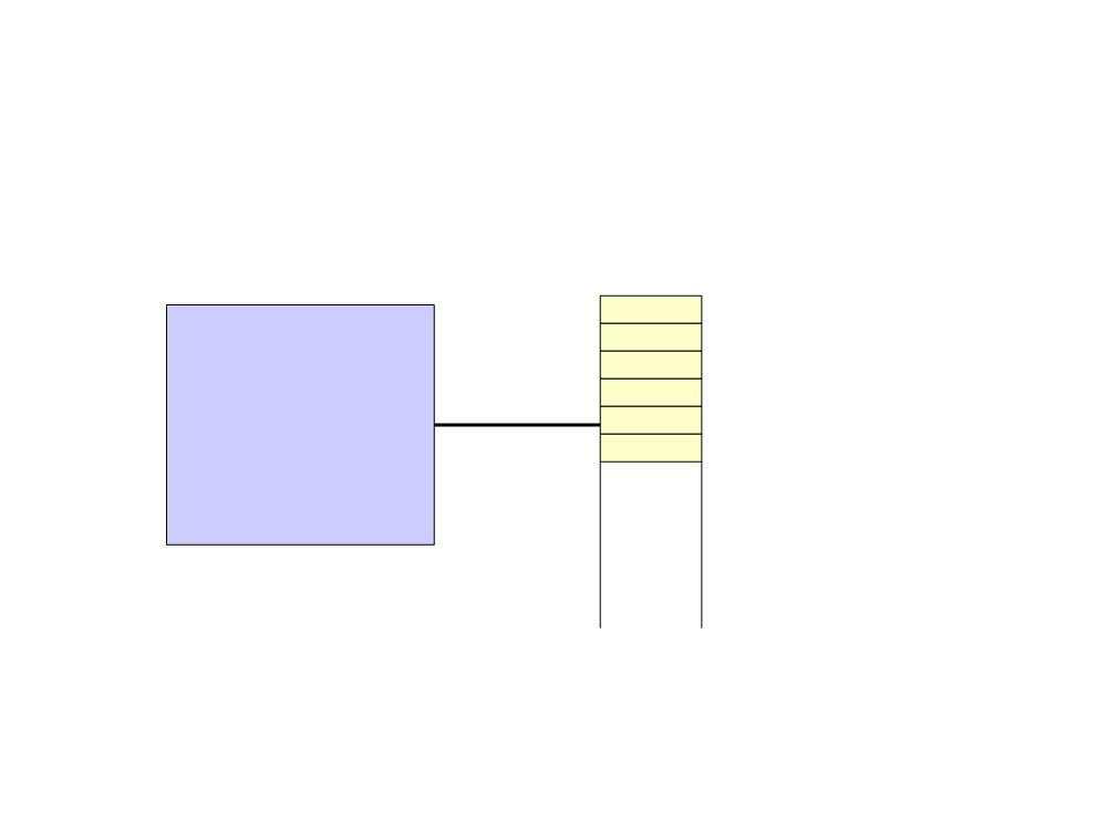 Very Simplistic View of a Computer CPU Location 0 Location 1 Location 2 Location 3 Location 4 Location 5 Each location is 1 byte of memory 1 byte