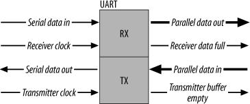 UART: Universal Asynchronous Receiver Transmitter Translates data between parallel and serial form Universal designation indicates that the data format and transmission speeds are configurable Actual