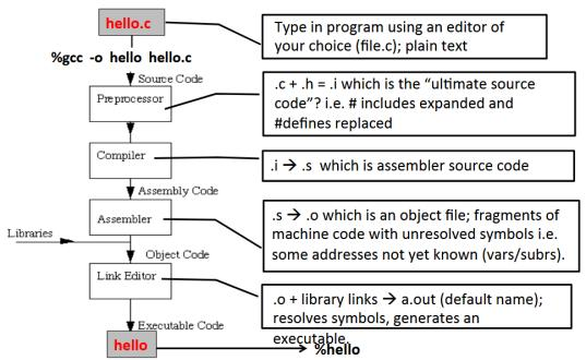 Hello world! Header Files #include <stdio.