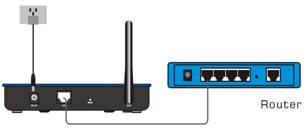 Connect one end of the cable to your broadband router, PC or Switch/Hub port and connect the other end to the LAN port of ZEW3003. 2.