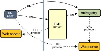 Distributed Systems (high level) Remote Method Invocation (RMI) is Java s distributed protocol, providing for remote communication between programs written in Java.