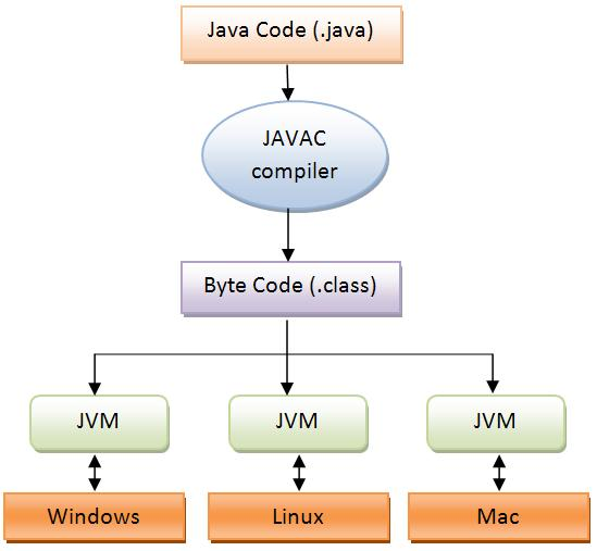 Java Virtual Machine (JVM) JVM is different for different platforms.