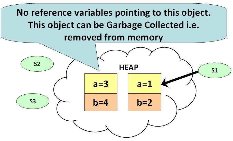 Memory Management Automatic Garbage Collection is built into Java: