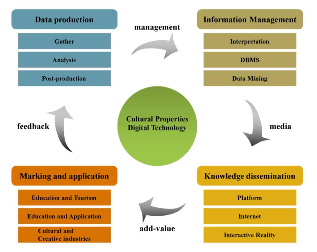 Figure 2: Four-cycled knowledge management procedure 2. The professional gap and the necessity for integration Digitization can quickly reduce the data access time.