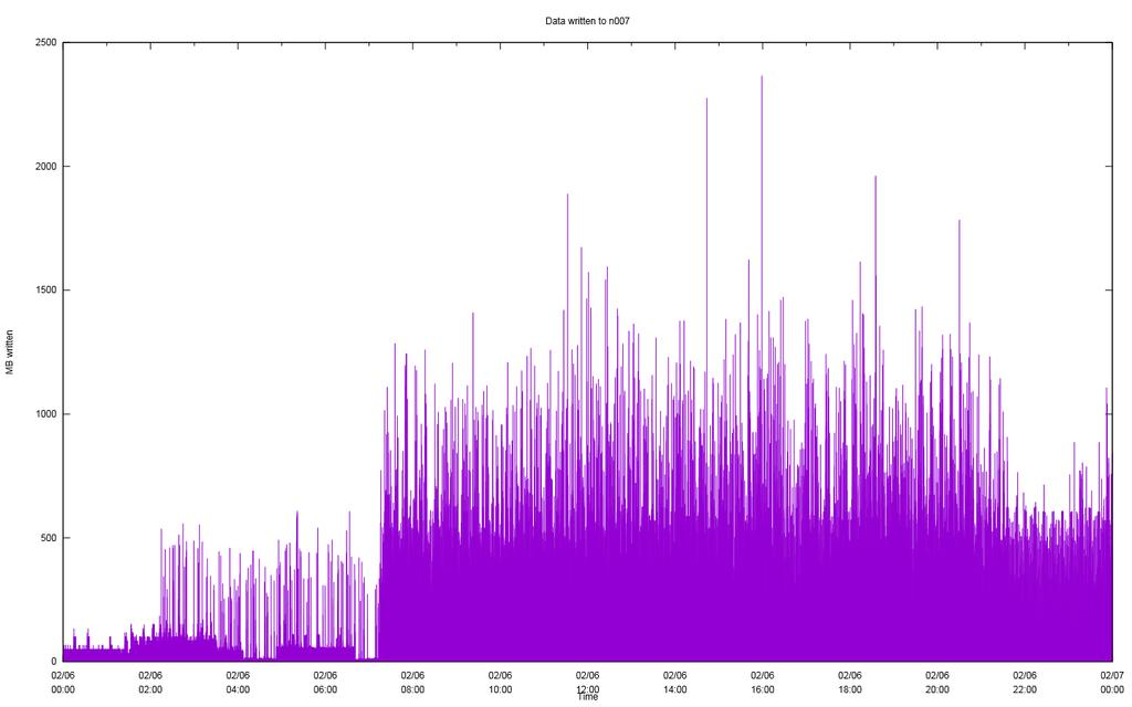 Lustre OSS N007 activity 5 sec intervals 24-hour time period 2017-02-06 of OSS traffic on a particular server, pattern