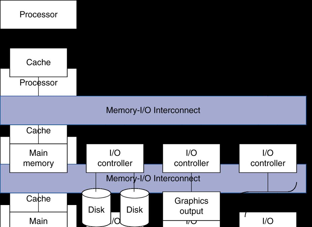 Introduction I/O devices can be characterized