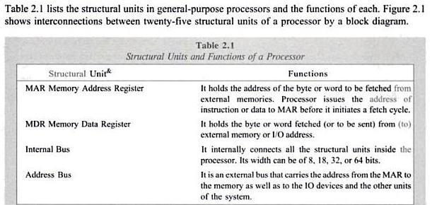 processor, memory and I/O units; memory management Cache mapping techniques,