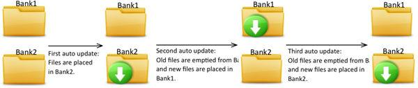 Figure 4 1. ACC Auto-Update Flow Auto-Update Security auto-updates are performed with security in mind.