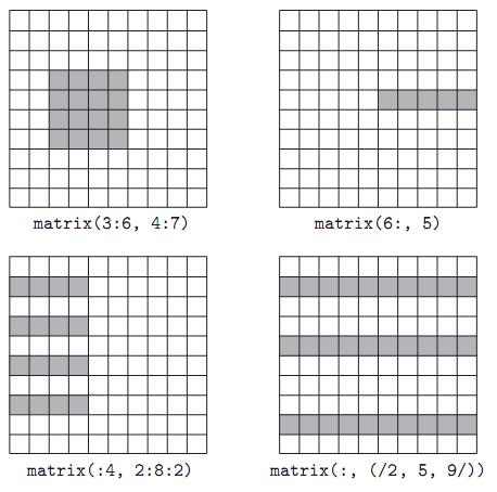 Arrays Operations Array slices (sections) in