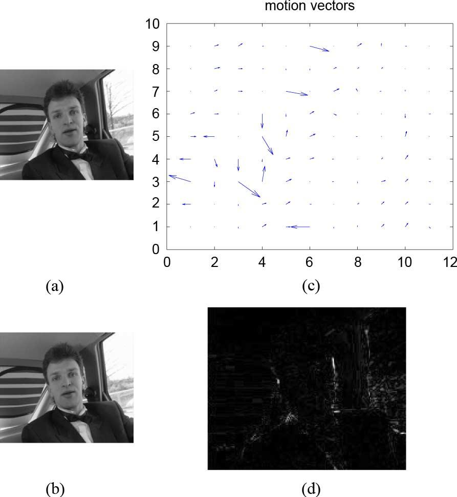 ALY: DATA HIDING IN MOTION VECTORS OF COMPRESSED VIDEO BASED ON THEIR ASSOCIATED PREDICTION ERROR 15 motion vector satisfying the search criterion which needs many computations, or suboptimal motion