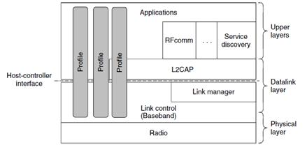 Bluetooth protocol stack Physical radio layer -> OSI and 802 physical layer Radio transmission and modulation Inexpensive system Link control (baseband) -> bit analogous to MAC sublayer + physical