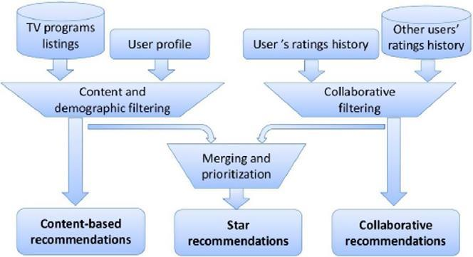 CHAPTER TWO LITERATURE REVIEW Fig. 2.11 Hybrid Recommendation Approach (Barragáns-Martínez et al.