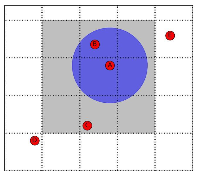 Figure 3.2: The grid approach visualized. The task is to find the nodes that are within distance 2k of node A as indicated by the blue circle.