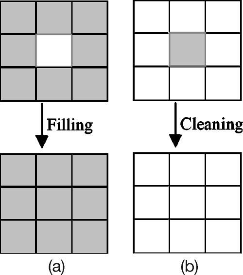 Fig. 2 Morphological processing (of a 3 3 region): (a) filling and (b) cleaning. Shaded pixels were chosen from image A, and white pixels were selected from image B. Richard et al.