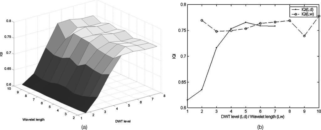 Fig. 5 IQI distribution with varying parameters of DWT level (L d ) and wavelet length (L w ) while fusing the medical image pair for (a) distribution of IQI (L d,l w ) and (b) distribution of IQI (L