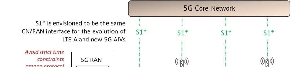 5G Radio Access Network Architecture Design Guidelines and