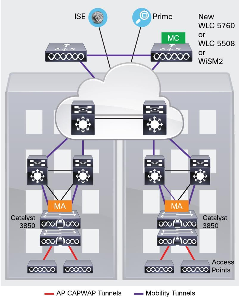 Cisco Catalyst 3850 Series Switches Pdf 2960 S Diagram And Comparison Deployment Options Campus In A Type Operating The