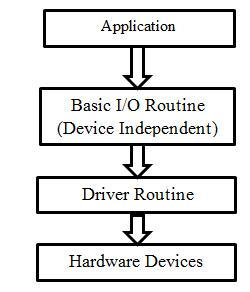 4 0 implementation and validation of sae j1850 (vpw) protocol solution