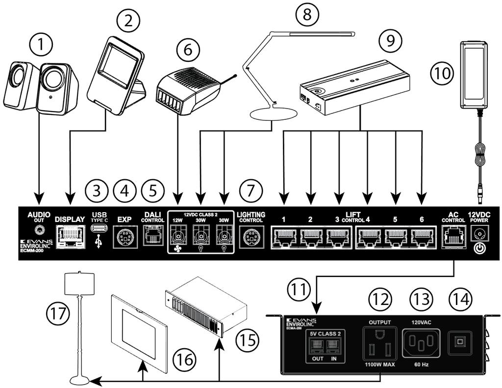 Envirolinc 2 Manual Version Pdf Monoprice Rj12 Wiring Diagram Standard Package Contents In Addition To The Main Environmental Control Module Or Ecmm 100