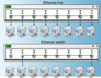Data link functionality fundamental to LANs A switch generally replaces a bridge in modern switched Ethernet networking Allow multiple users to exchange information simultaneously without slowing
