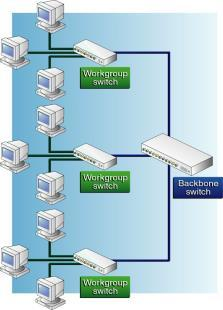 Switched Ethernet (Switch example) Physical Star / Logical Star With switching, Ethernet supports full duplex transmission Each node communicates directly with the switch, as opposed to directly with