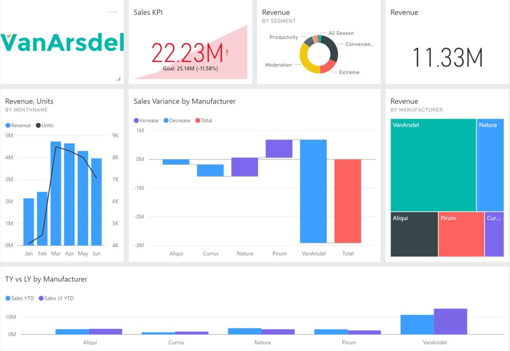 Dashboard in an Hour  by Power BI Team, Microsoft  Version