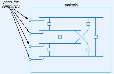 Extending LANs Bridges! Handles frames rather than just signals! Does not forward collisions or interference!