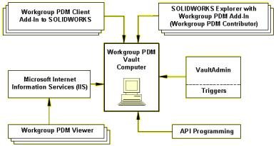 INSTALLATION AND ADMINISTRATION SOLIDWORKS PDF