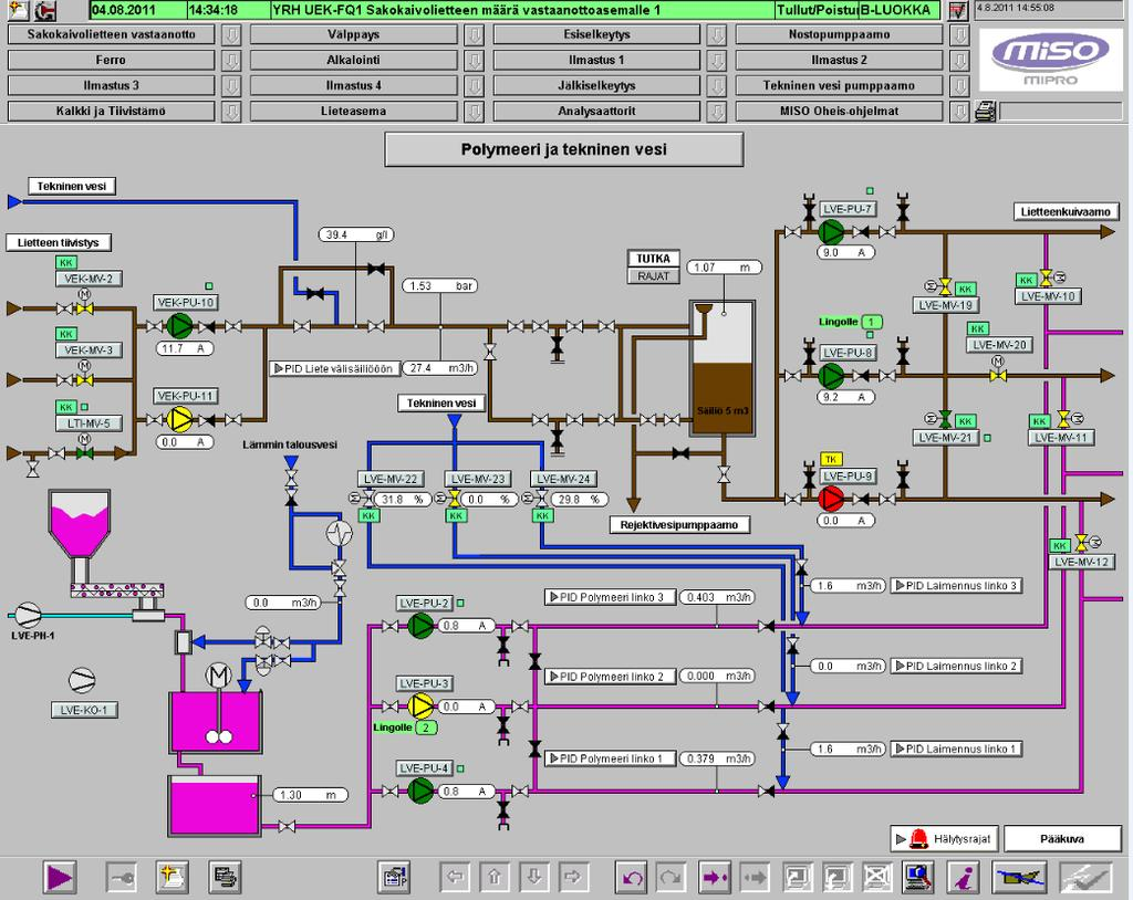 Modernization Of The Progrmmable Logic Controller A Polymer Ladder Diagram Plc Is Divided Into Figure Appendix 1