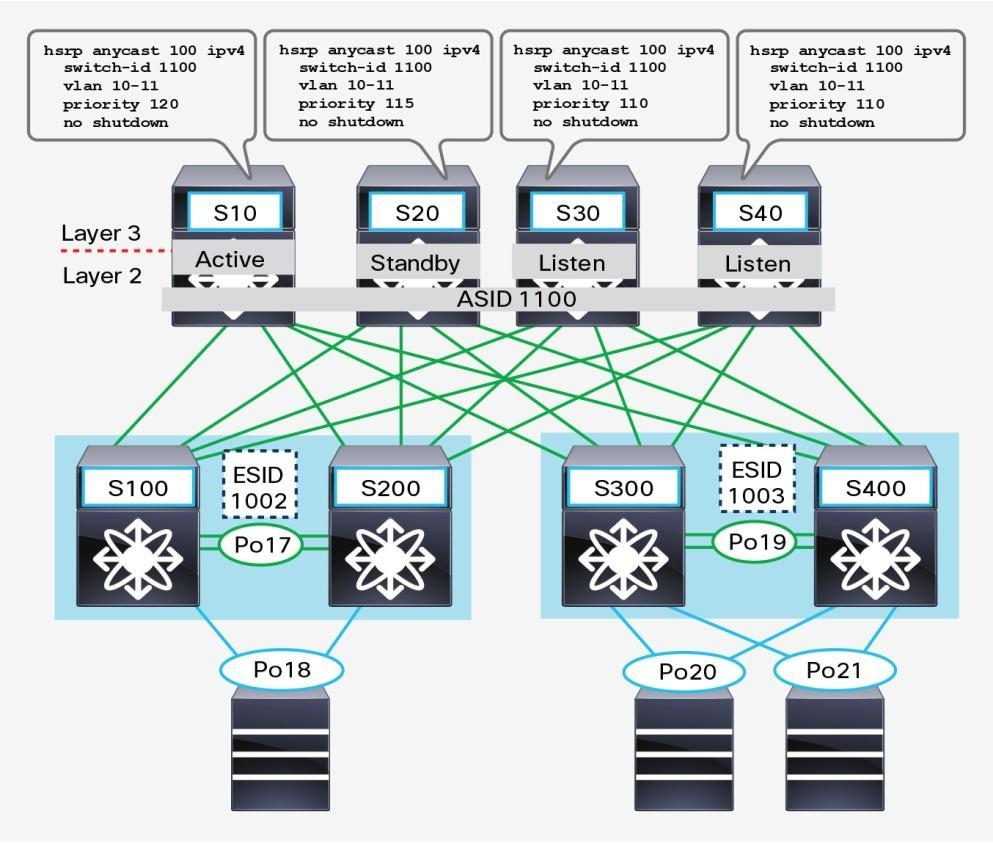 Cisco Fabricpath Best Practices Pdf How To Configure Intervlan Routing On Layer 3 Switches Note That All Nodes In A Network Must Use The Following Code Software Releases