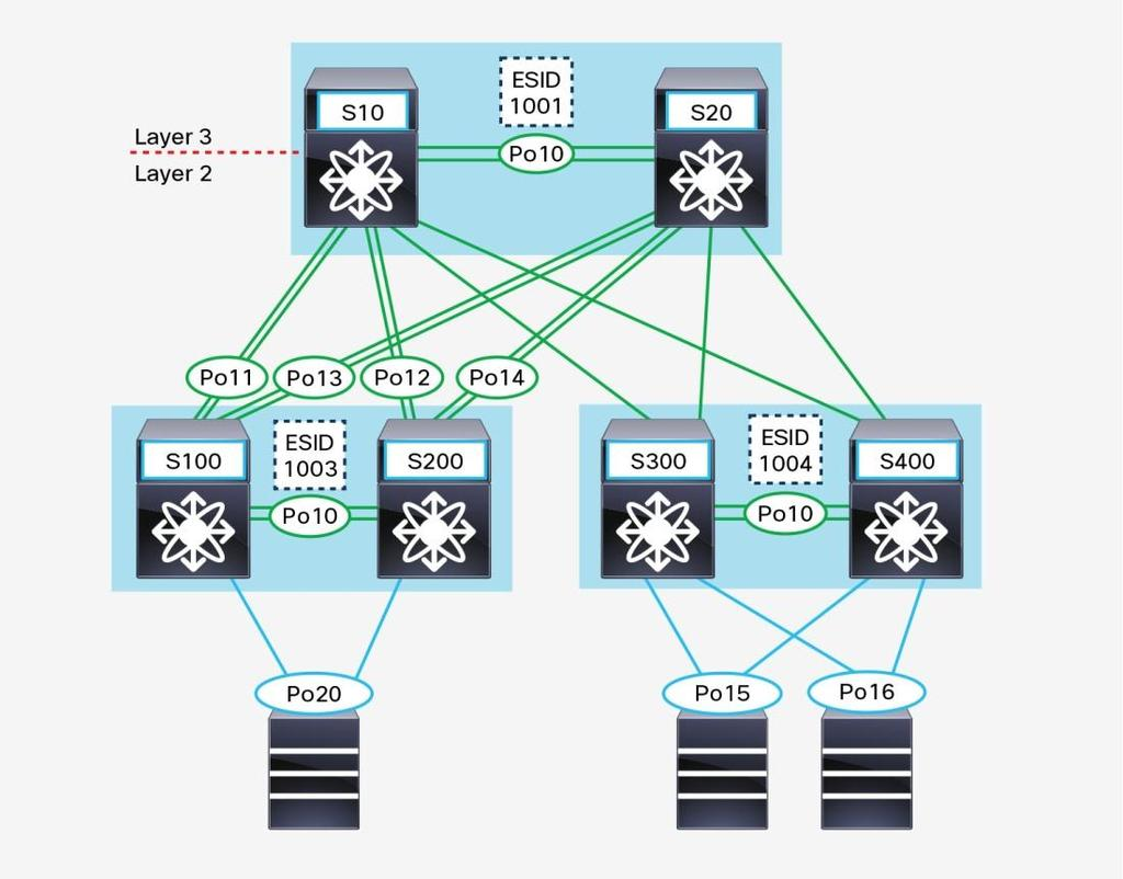 Cisco Fabricpath Best Practices Pdf How To Configure Intervlan Routing On Layer 3 Switches Network Topology This Provides 2 Connectivity All The Leaf