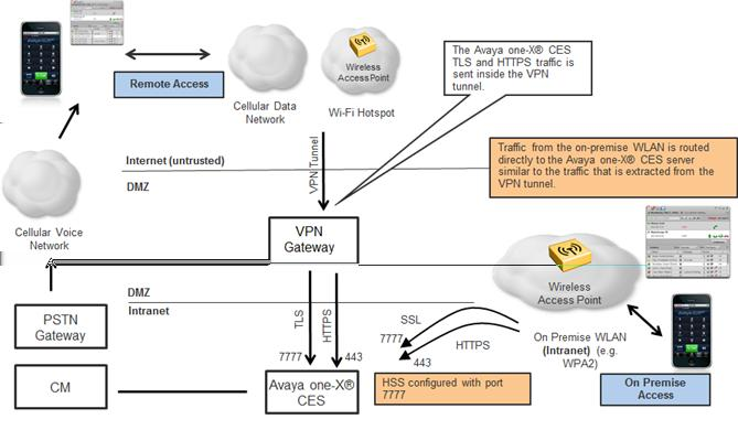 Implementing Avaya one-x Client Enablement Services - PDF