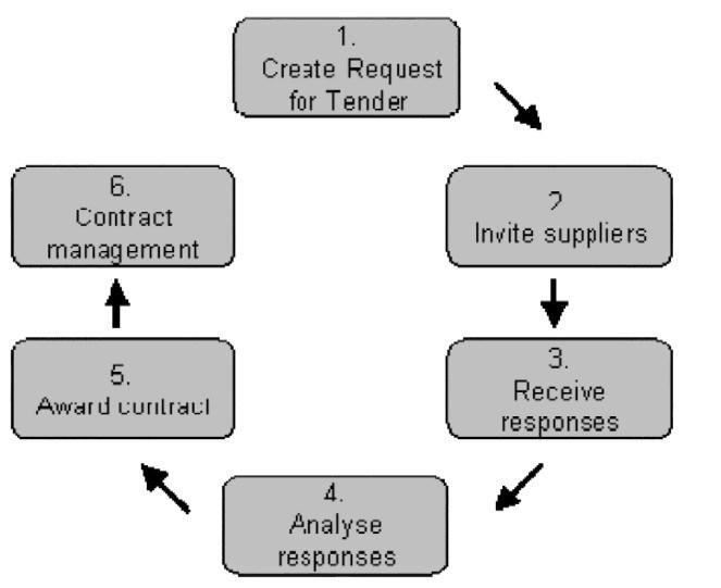 Step-by-Step Guide to using etenders For Procuring