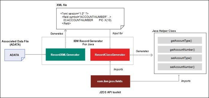 IBM Record Generator for Java V Version 3 Release 0 IBM - PDF