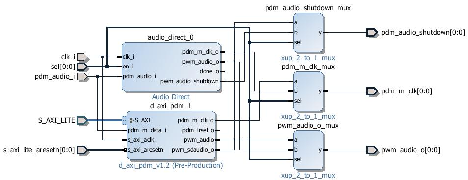 Python productivity for Zynq (Pynq) Documentation - PDF