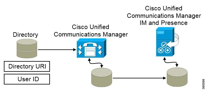 Deployment and Installation Guide for Cisco Jabber, Release PDF