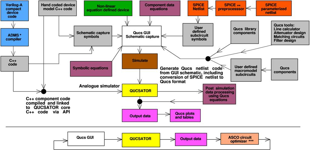 Qucs: A GPL software package for circuit simulation, compact device