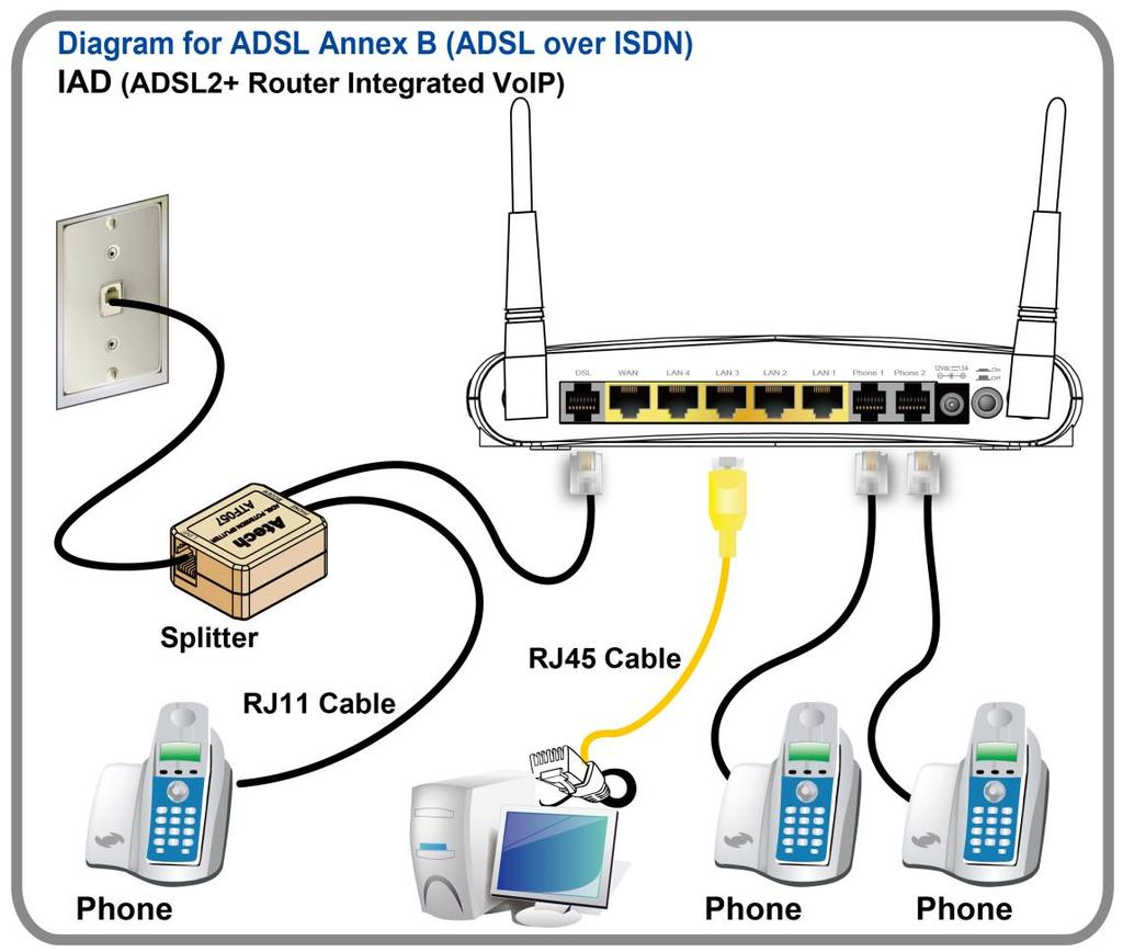 Satspeed V7621 A1 Vdsl2 Adsl2 Iad Pdf Telephone Extension Wiring Diagram Rj11 Adsl And Phone User S Manual Installation Setup Follow Each Step Carefully Only