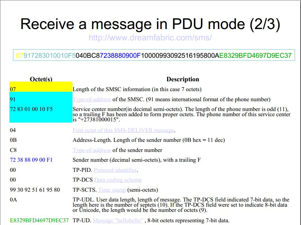 Mobile forensics  SMS (Short Message Service) EMS, MMS, CBS
