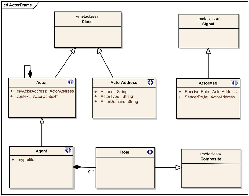 Actorframe Technical Documentation Pdf Ex Le As Well Uml State Machine Diagram On Example They Are Executed An Alternative To The Of Agent