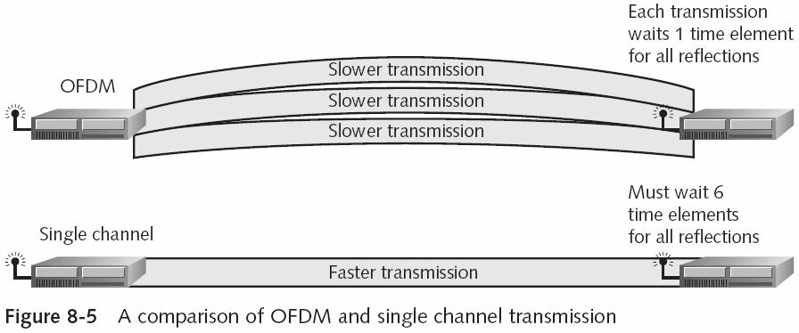 Orthogonal Frequency Division Multiplexing (continued) Wireless# Guide to Wireless Communications 13 Orthogonal Frequency Division Multiplexing (continued) OFDM uses 48 of the 52 subchannels for data