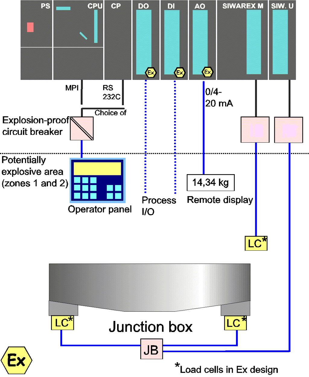 Siwarex U One And Two Channel Model Preface Contents System Load Cell Interface Circuit Overview Exi Ib Intermediate Box Ex I Jb