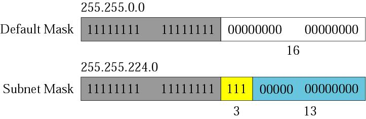 IP address  Subnetting  Ping command in detail  Threads in Python